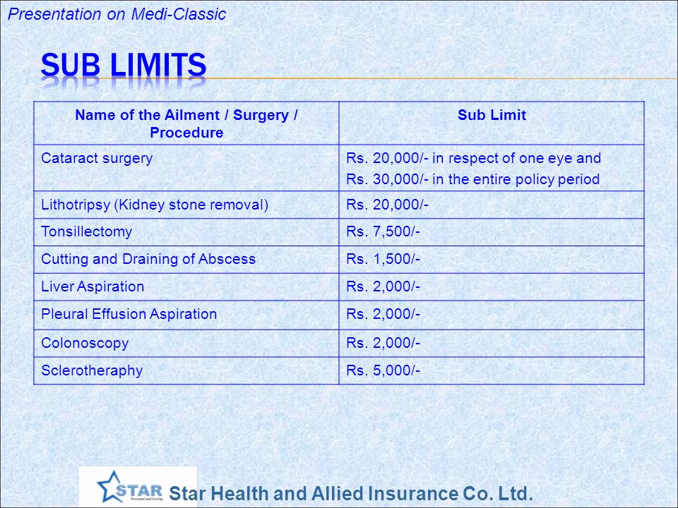 Star Health and Allied Insurance Co. Ltd. Presentation on Medi-Classic Name of the Ailment / Surgery / Procedure Sub Limit Cataract surgeryRs. 20,000/