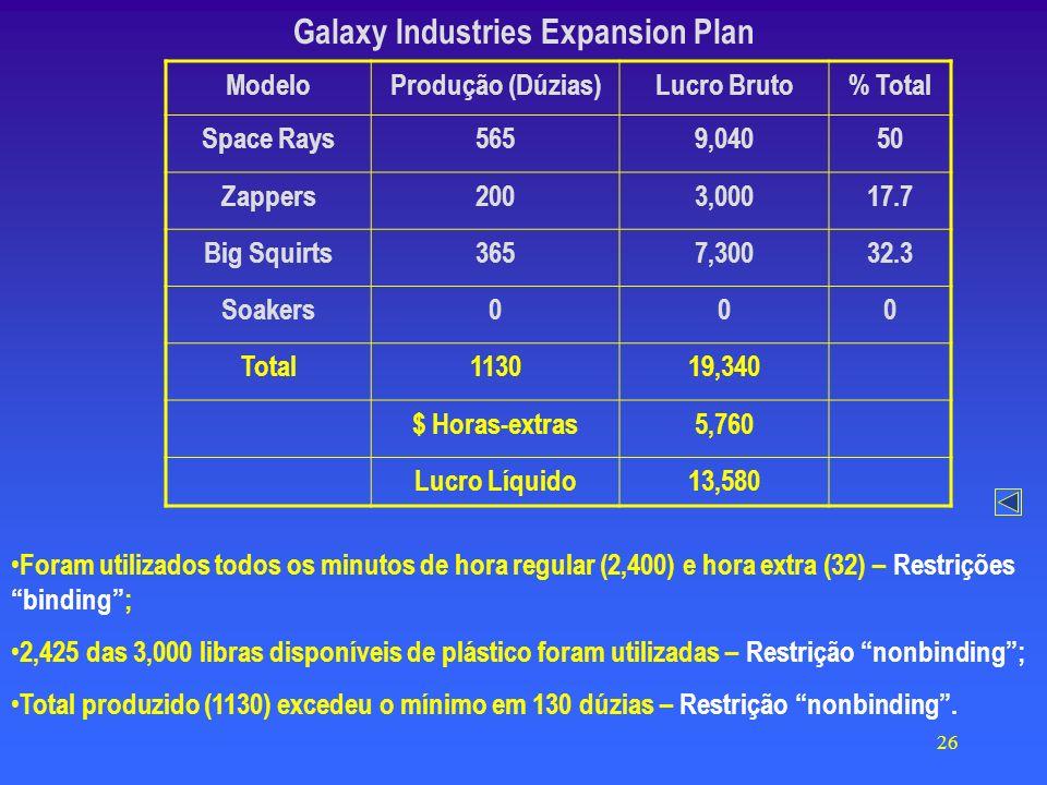 26 Galaxy Industries Expansion Plan ModeloProdução (Dúzias)Lucro Bruto% Total Space Rays5659,04050 Zappers2003,00017.7 Big Squirts3657,30032.3 Soakers000 Total113019,340 $ Horas-extras5,760 Lucro Líquido13,580 Foram utilizados todos os minutos de hora regular (2,400) e hora extra (32) – Restrições binding; 2,425 das 3,000 libras disponíveis de plástico foram utilizadas – Restrição nonbinding; Total produzido (1130) excedeu o mínimo em 130 dúzias – Restrição nonbinding.