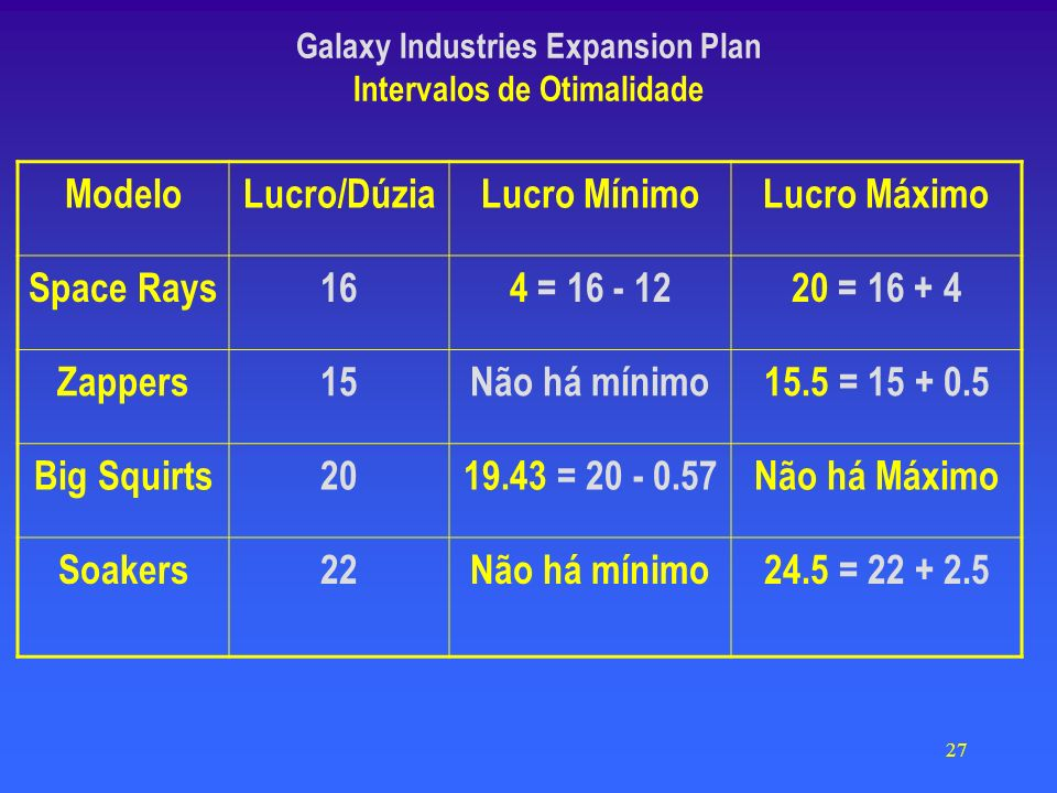27 Galaxy Industries Expansion Plan Intervalos de Otimalidade ModeloLucro/DúziaLucro MínimoLucro Máximo Space Rays164 = 16 - 1220 = 16 + 4 Zappers15Não há mínimo15.5 = 15 + 0.5 Big Squirts2019.43 = 20 - 0.57Não há Máximo Soakers22Não há mínimo24.5 = 22 + 2.5