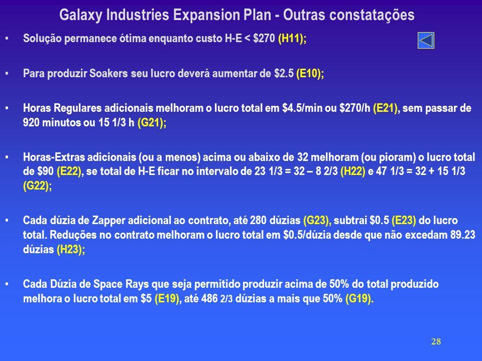 28 Galaxy Industries Expansion Plan - Outras constatações Solução permanece ótima enquanto custo H-E < $270 (H11); Para produzir Soakers seu lucro deverá aumentar de $2.5 (E10); Horas Regulares adicionais melhoram o lucro total em $4.5/min ou $270/h (E21), sem passar de 920 minutos ou 15 1/3 h (G21); Horas-Extras adicionais (ou a menos) acima ou abaixo de 32 melhoram (ou pioram) o lucro total de $90 (E22), se total de H-E ficar no intervalo de 23 1/3 = 32 – 8 2/3 (H22) e 47 1/3 = 32 + 15 1/3 (G22); Cada dúzia de Zapper adicional ao contrato, até 280 dúzias (G23), subtrai $0.5 (E23) do lucro total.