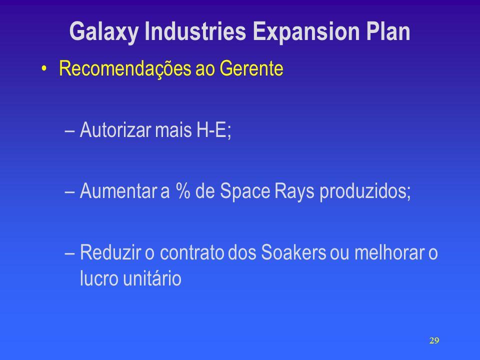 29 Galaxy Industries Expansion Plan Recomendações ao Gerente –Autorizar mais H-E; –Aumentar a % de Space Rays produzidos; –Reduzir o contrato dos Soakers ou melhorar o lucro unitário