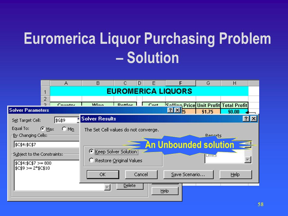 58 An Unbounded solution Euromerica Liquor Purchasing Problem – Solution