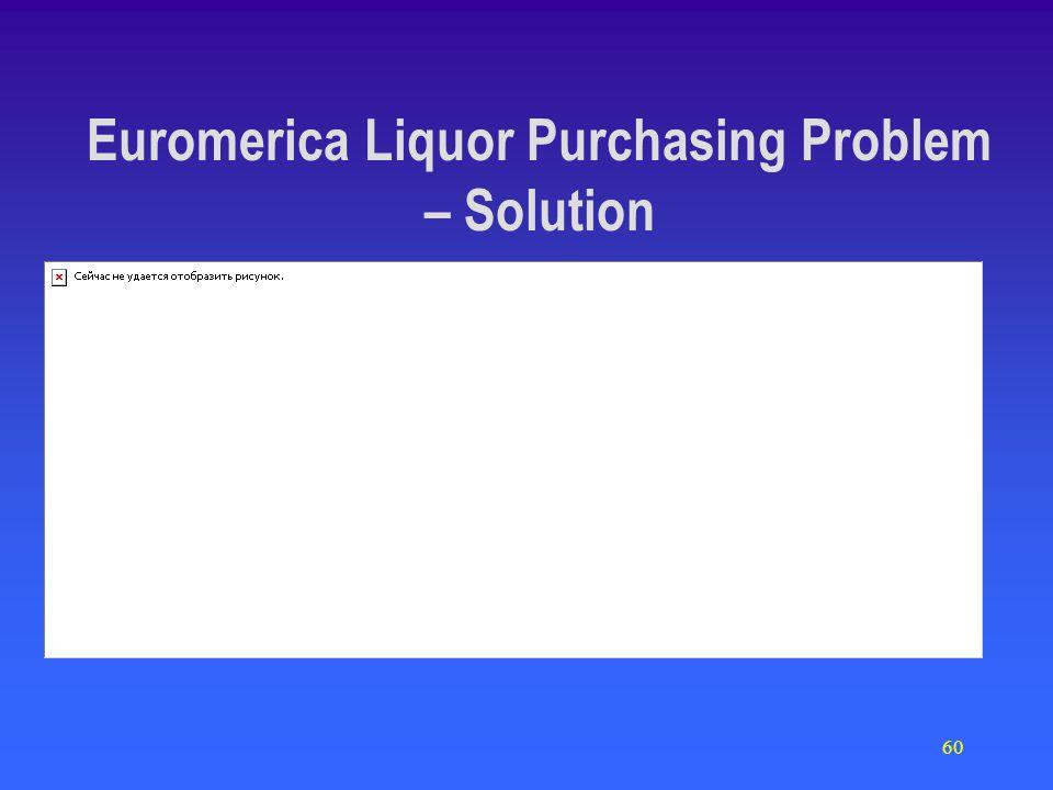 60 Euromerica Liquor Purchasing Problem – Solution