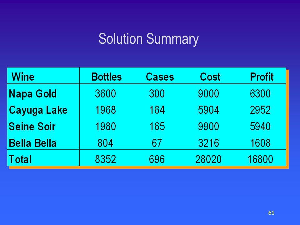 61 Solution Summary