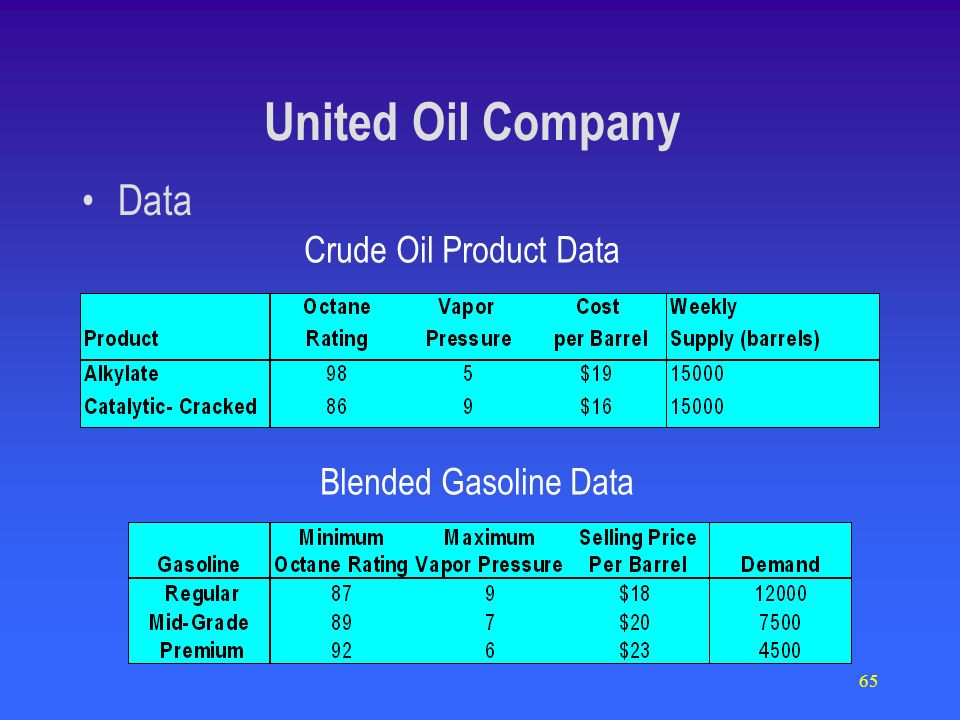 65 Data Crude Oil Product Data Blended Gasoline Data United Oil Company