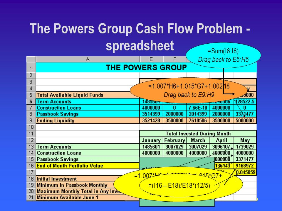 79 The Powers Group Cash Flow Problem - spreadsheet =1.007*H6+1.015*G7+1.002*I8 Drag back to E9:H9 =H13+I6-G6 =H14+I&7-G7 =I8 Drag back to column E:H =1.007*H6+1.0035*I6+1.015*G7+ 1.01*H7+1.005*I7+1.002*I8 Drag back to E16:H16 =(I16 – E18)/E18*(12/5) =Sum(I6:I8) Drag back to E5:H5