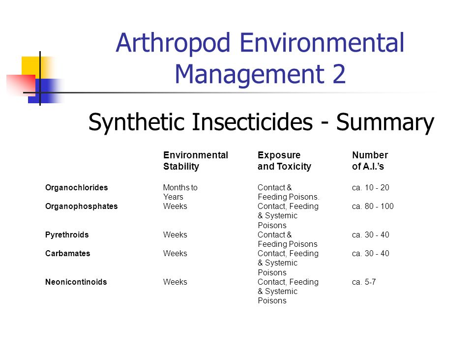 Arthropod Environmental Management 2 Synthetic Insecticides - Summary EnvironmentalExposureNumber Stabilityand Toxicityof A.I.s OrganochloridesMonths