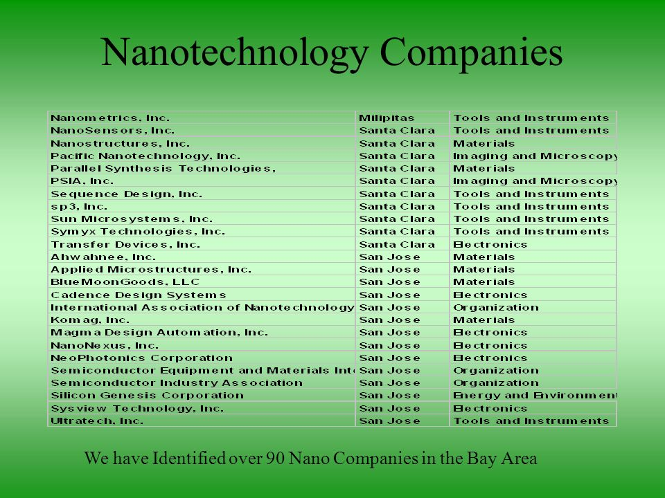 Nanotechnology Companies We have Identified over 90 Nano Companies in the Bay Area