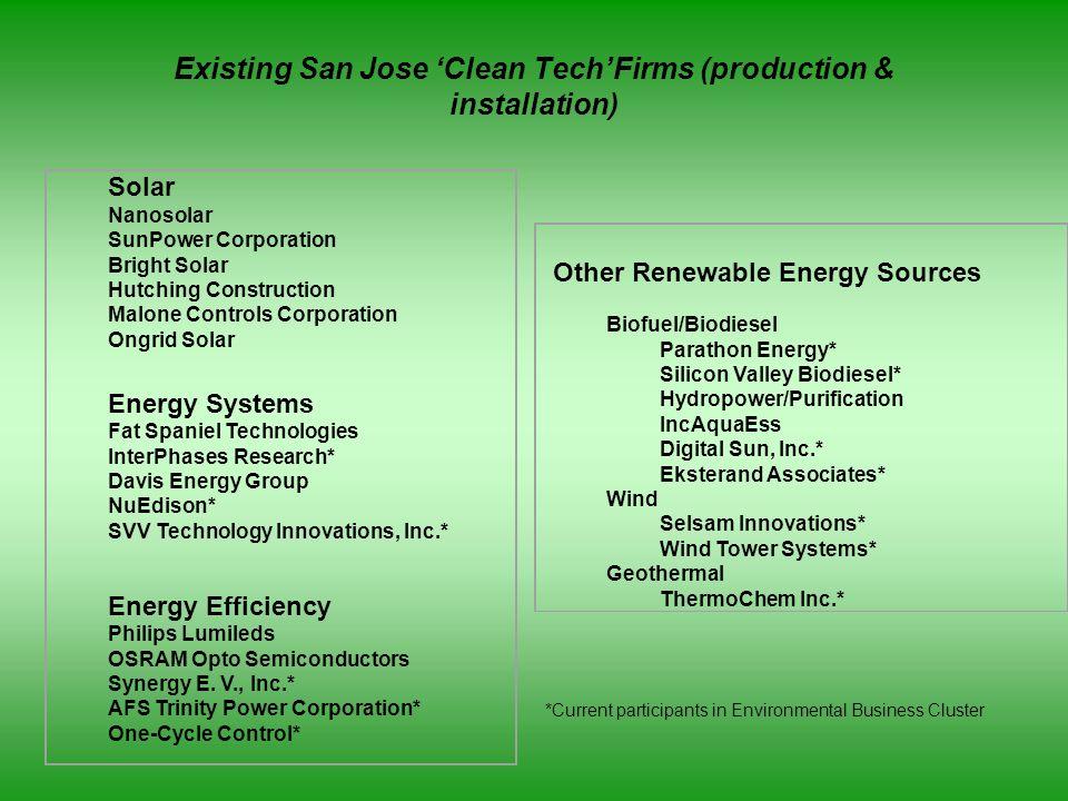 Solar Nanosolar SunPower Corporation Bright Solar Hutching Construction Malone Controls Corporation Ongrid Solar Energy Systems Fat Spaniel Technologi