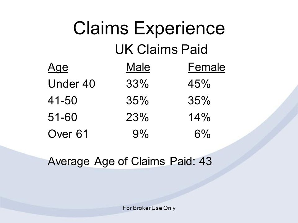 For Broker Use Only Claims Experience UK Claims Paid AgeMaleFemale Under 4033%45% 41-5035%35% 51-6023%14% Over 61 9% 6% Average Age of Claims Paid: 43