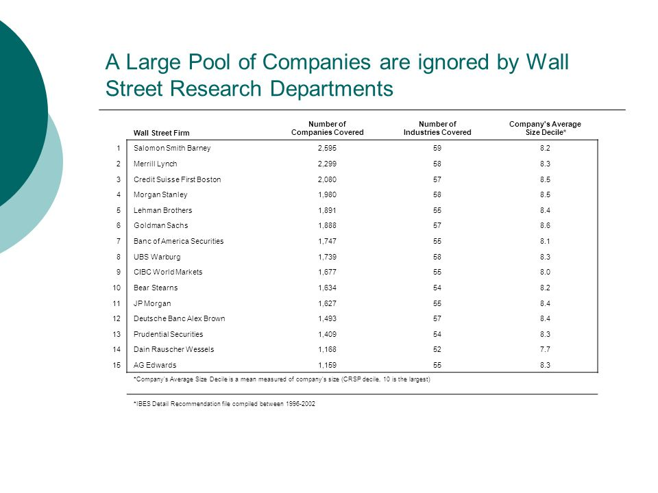 A Large Pool of Companies are ignored by Wall Street Research Departments Wall Street Firm Number of Companies Covered Number of Industries Covered Co