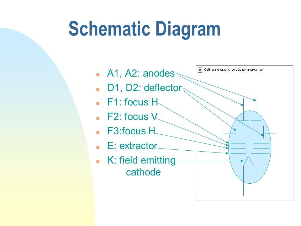 Schematic Diagram n A1, A2: anodes n D1, D2: deflector n F1: focus H n F2: focus V n F3:focus H n E: extractor n K: field emitting cathode
