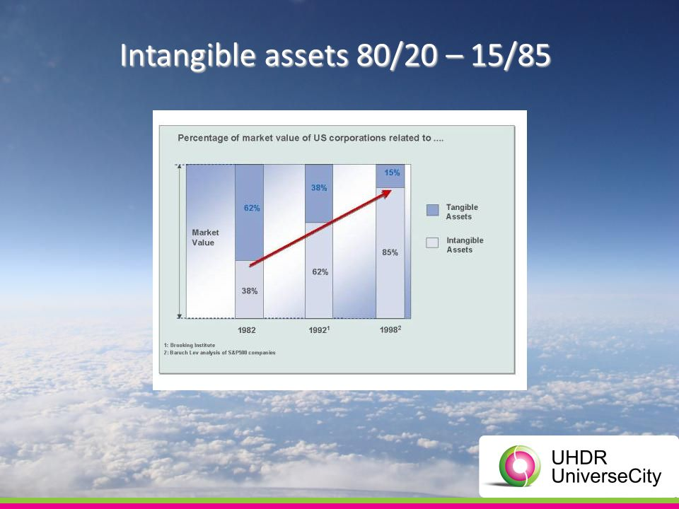Intangible assets 80/20 – 15/85