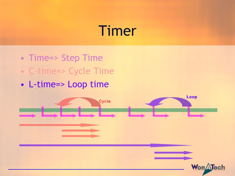 Timer Time=> Step Time C-time=> Cycle Time L-time=> Loop time Cycle Loop