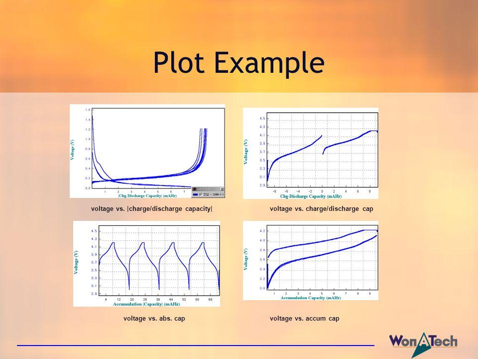 Plot Example voltage vs. |charge/discharge capacity| voltage vs. charge/discharge cap voltage vs. abs. cap voltage vs. accum cap