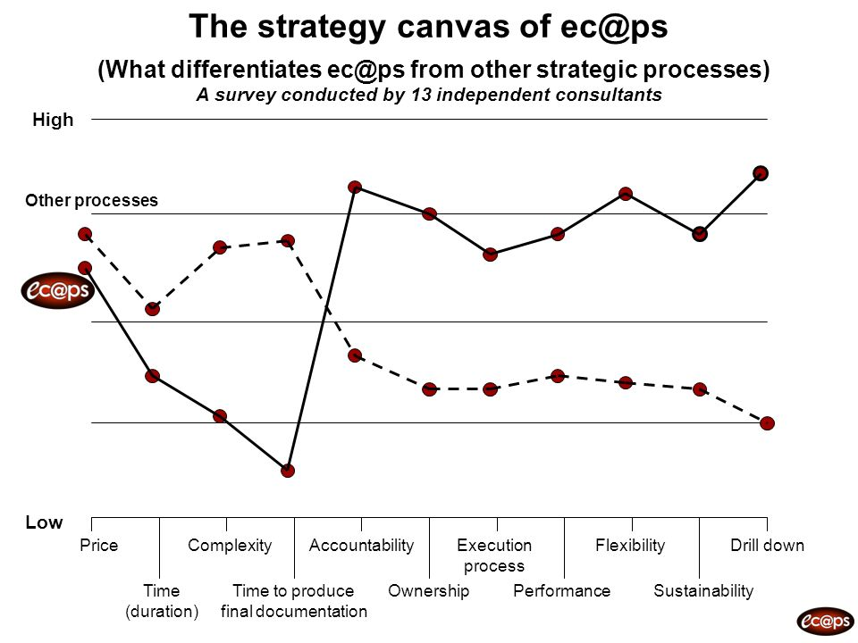The strategy canvas of ec@ps (What differentiates ec@ps from other strategic processes) A survey conducted by 13 independent consultants High Low Pric