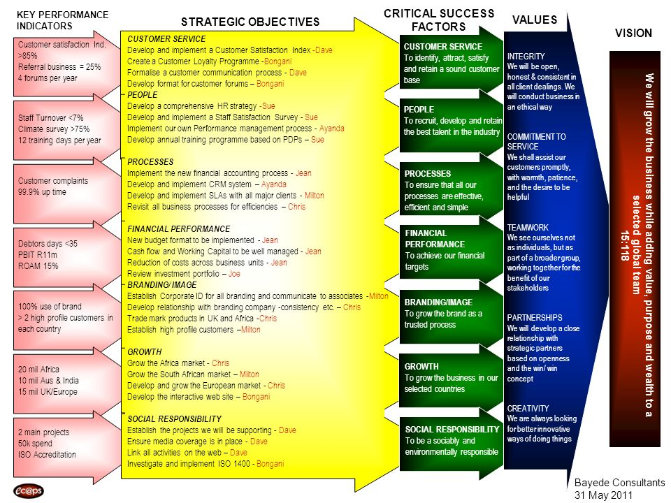 VISION VALUES CRITICAL SUCCESS FACTORS STRATEGIC OBJECTIVES KEY PERFORMANCE INDICATORS CUSTOMER SERVICE Develop and implement a Customer Satisfaction