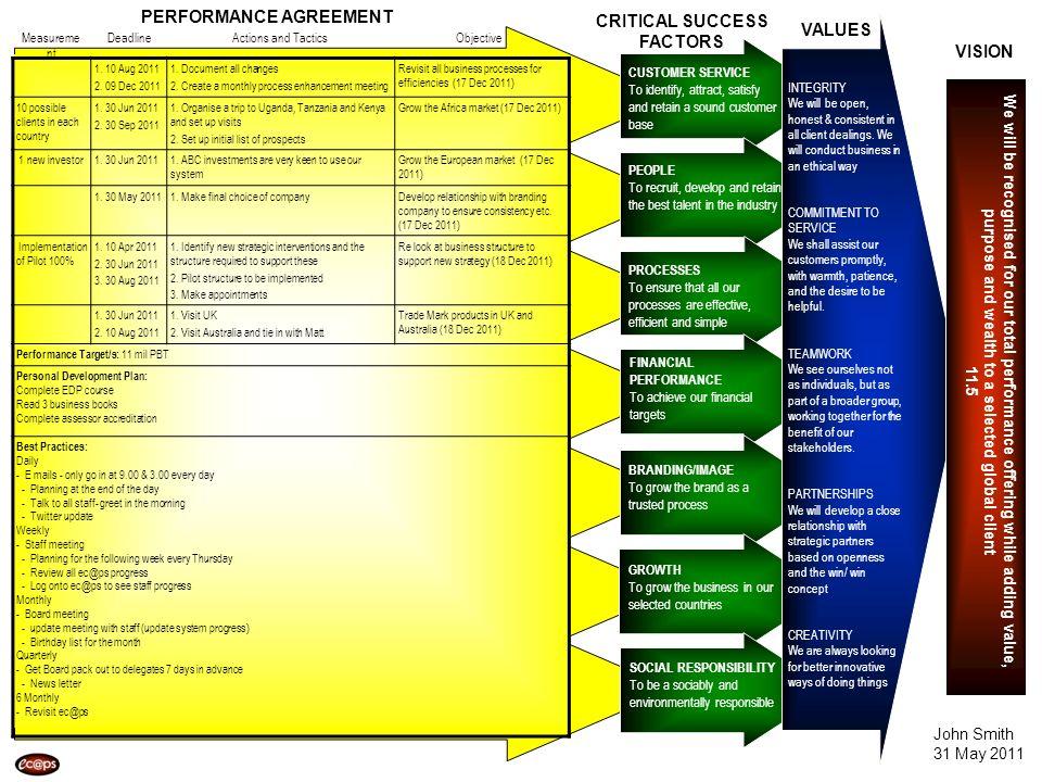 VISION VALUES CRITICAL SUCCESS FACTORS PERFORMANCE AGREEMENT Actions and TacticsDeadlineObjectiveMeasureme nt 1. 10 Aug 2011 2. 09 Dec 2011 1. Documen