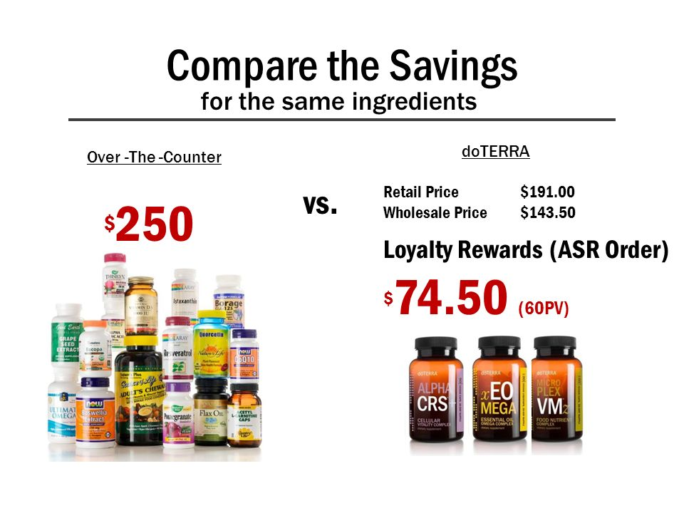 Compare the Savings $ 250 vs. Retail Price$191.00 Wholesale Price$143.50 Loyalty Rewards (ASR Order) $ 74.50 (60PV) for the same ingredients Over -The
