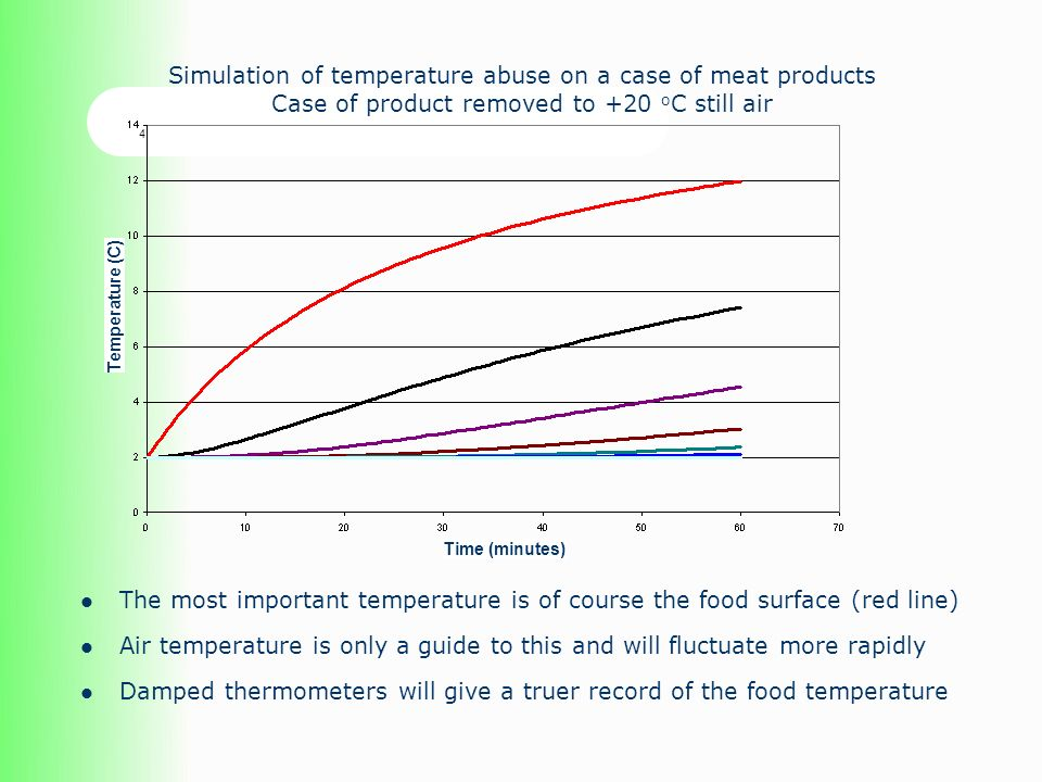 The most important temperature is of course the food surface (red line) Air temperature is only a guide to this and will fluctuate more rapidly Damped thermometers will give a truer record of the food temperature Simulation of temperature abuse on a case of meat products Case of product removed to +20 o C still air 4 Temperature (C) Time (minutes)