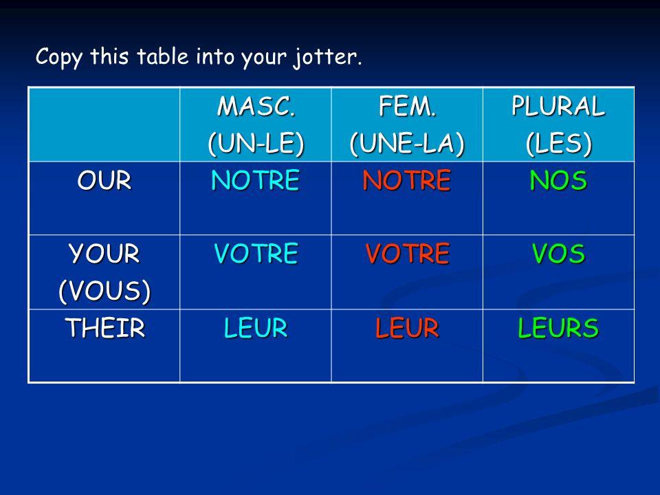 MASC.(UN-LE)FEM.(UNE-LA)PLURAL(LES) OURNOTRENOTRENOS YOUR(VOUS)VOTREVOTREVOS THEIRLEURLEURLEURS Copy this table into your jotter.