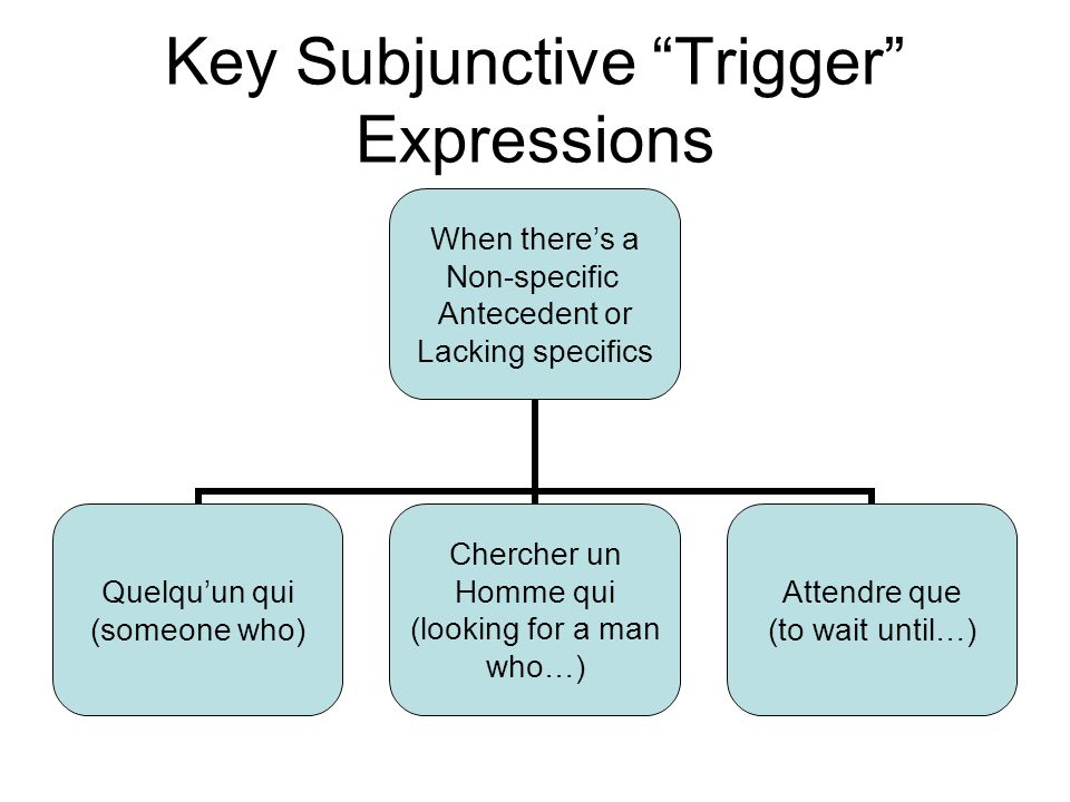 Key Subjunctive Trigger Expressions When theres a Non-specific Antecedent or Lacking specifics Quelquun qui (someone who) Chercher un Homme qui (looking for a man who…) Attendre que (to wait until…)