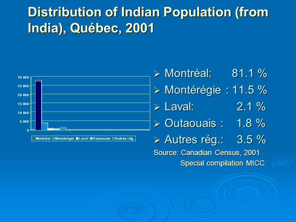 Distribution of Indian Population (from India), Québec, 2001 Montréal: 81.1 % Montréal: 81.1 % Montérégie : 11.5 % Montérégie : 11.5 % Laval: 2.1 % Laval: 2.1 % Outaouais : 1.8 % Outaouais : 1.8 % Autres rég.: 3.5 % Autres rég.: 3.5 % Source: Canadian Census, 2001 Special compilation MICC Special compilation MICC