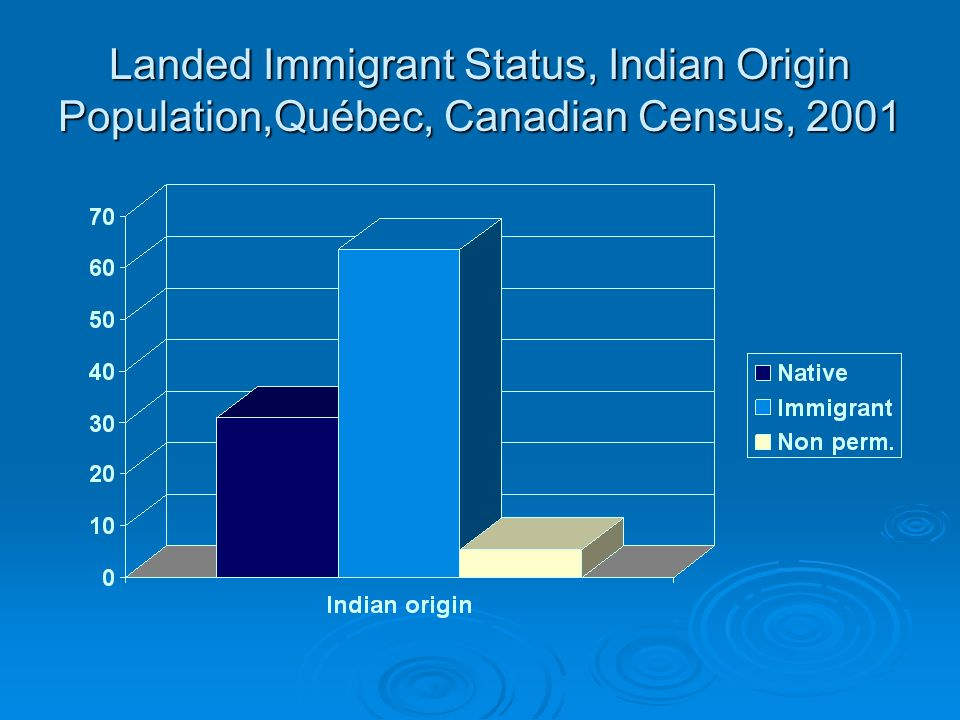 Ages Groups of the Indian (from India) population, Québec, Canadian Census, 2001 Age Groups Number % 0-14 years 7 180 7 180 21.0 21.0 15-24 years 5 900 5 900 17.3 17.3 25-44 years 12 005 35.2 35.2 45-64 years 7 045 7 045 20.6 20.6 65 years and over 1 995 1 995 5.8 5.8 Total 34 125 100.0