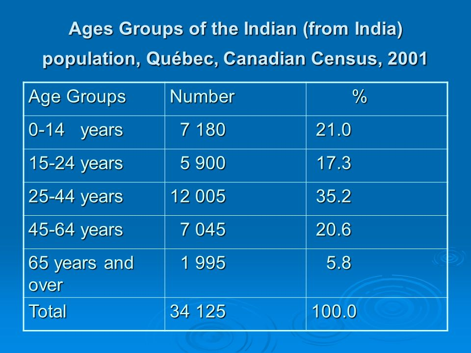 Mother Tongues, Indians (From India) population, Québec, Canadian Census, 2001