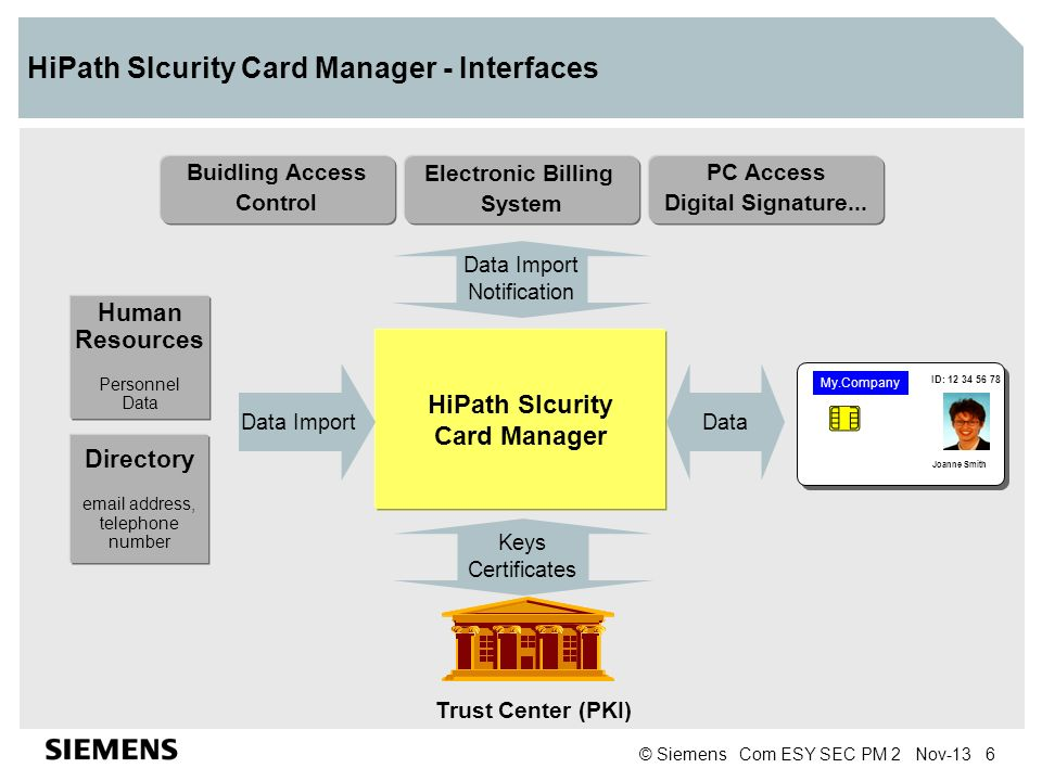 © Siemens Com ESY SEC PM 2 Nov-13 7 HiPath SIcurity Card Manager Features Management and personalization of smart cards with one product Simple, web-based user interface Professional image and signature capture from different sources.