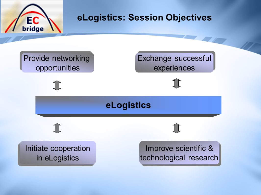 eLogistics: Session Objectives eLogistics Provide networking opportunities Provide networking opportunities Exchange successful experiences Exchange successful experiences Initiate cooperation in eLogistics Initiate cooperation in eLogistics Improve scientific & technological research Improve scientific & technological research