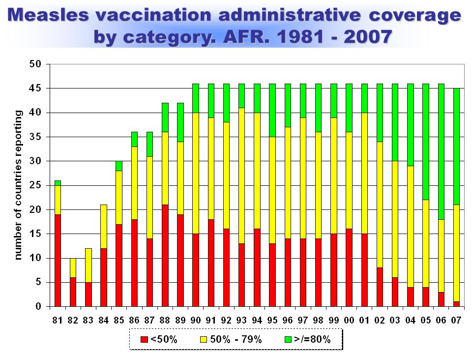 Bureau Régional de lOMS pour lAfrique /WHO Regional\Office for Africa Measles vaccination administrative coverage by category. AFR. 1981 - 2007