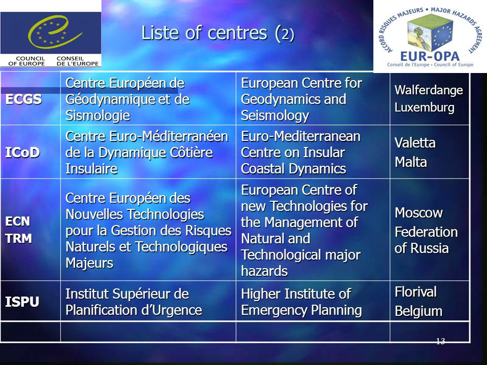 13 Liste of centres ( 2) ECGS Centre Européen de Géodynamique et de Sismologie European Centre for Geodynamics and Seismology WalferdangeLuxemburg ICo