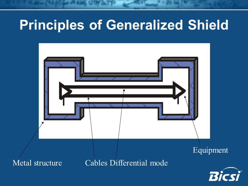 Metal structure Equipment Cables Differential mode Principles of Generalized Shield