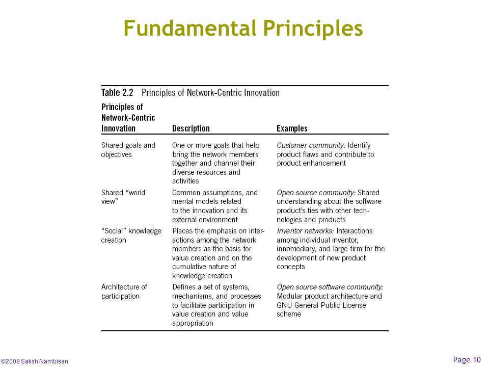 ©2008 Satish Nambisan Page 10 Fundamental Principles