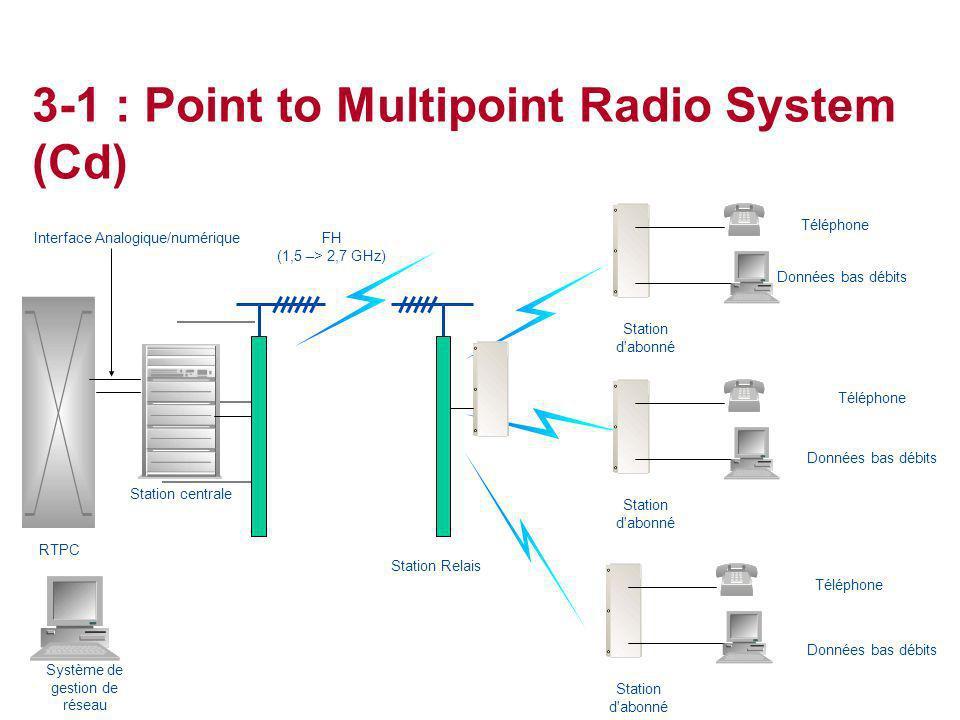 Système de gestion de réseau Téléphone Données bas débits Interface Analogique/numérique RTPC Station centrale FH (1,5 –> 2,7 GHz) Station d'abonné Do