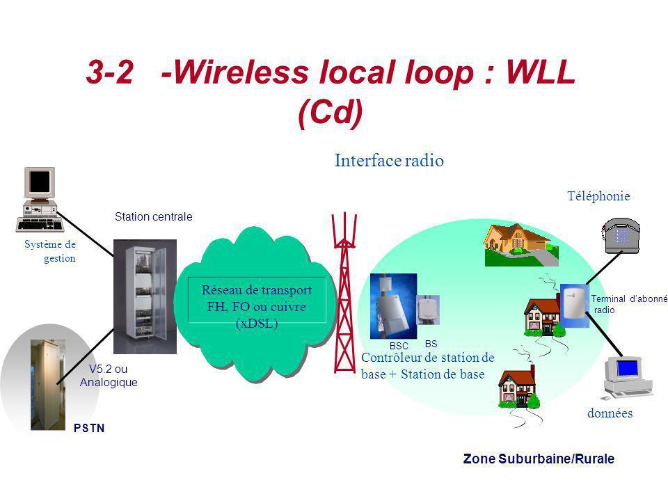 Système de gestion V5.2 ou Analogique Station centrale PSTN Zone Suburbaine/Rurale BSC Terminal dabonné radio BS Réseau de transport FH, FO ou cuivre