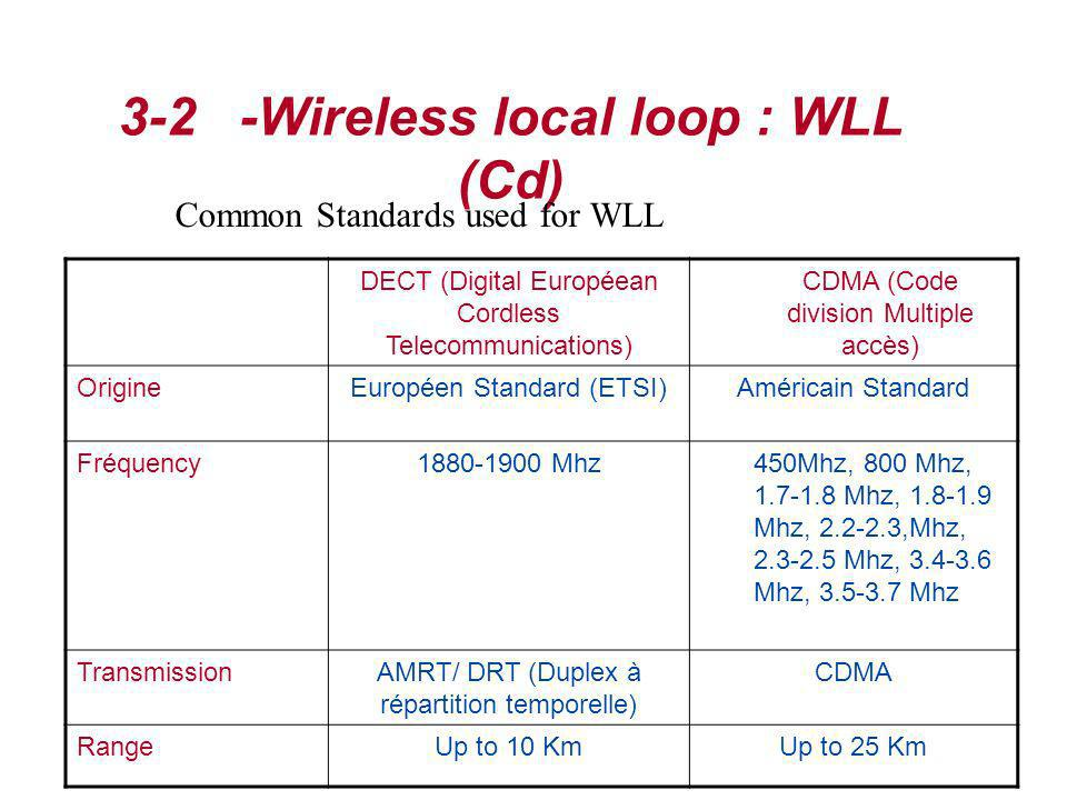 3-2 -Wireless local loop : WLL (Cd) Common Standards used for WLL DECT (Digital Européean Cordless Telecommunications) CDMA (Code division Multiple ac