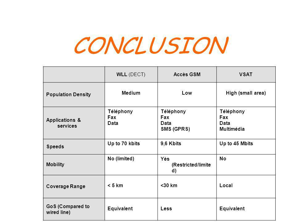 CONCLUSION WLL (DECT)Accès GSMVSAT Population Density MediumLowHigh (small area) Applications & services Téléphony Fax Data Téléphony Fax Data SMS (GP