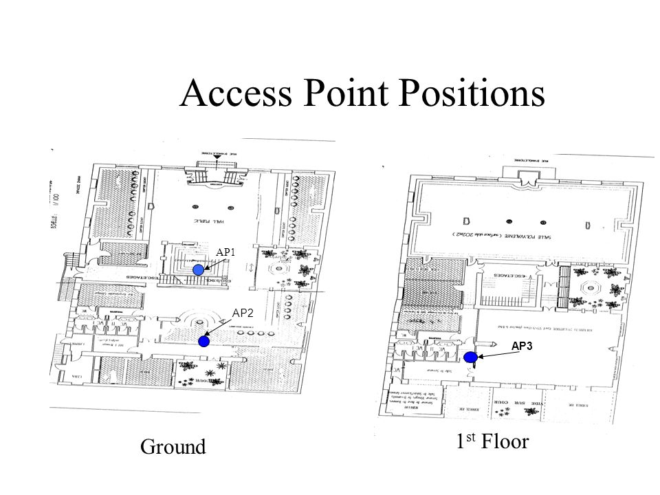 Access Point Positions AP3 Signal required AP1 AP2 Ground 1 st Floor