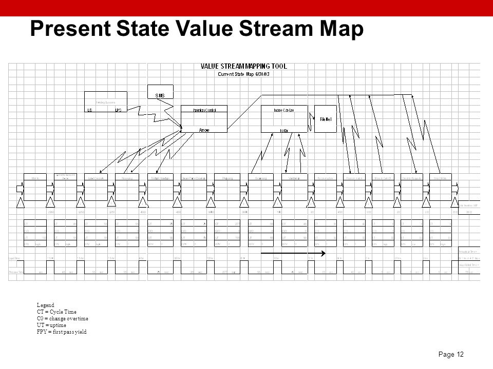 Page 12 Legend CT = Cycle Time C0 = change over time UT = uptime FPY = first pass yield Present State Value Stream Map