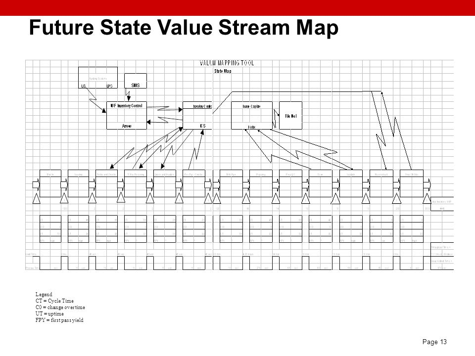 Page 13 Future State Value Stream Map Legend CT = Cycle Time C0 = change over time UT = uptime FPY = first pass yield