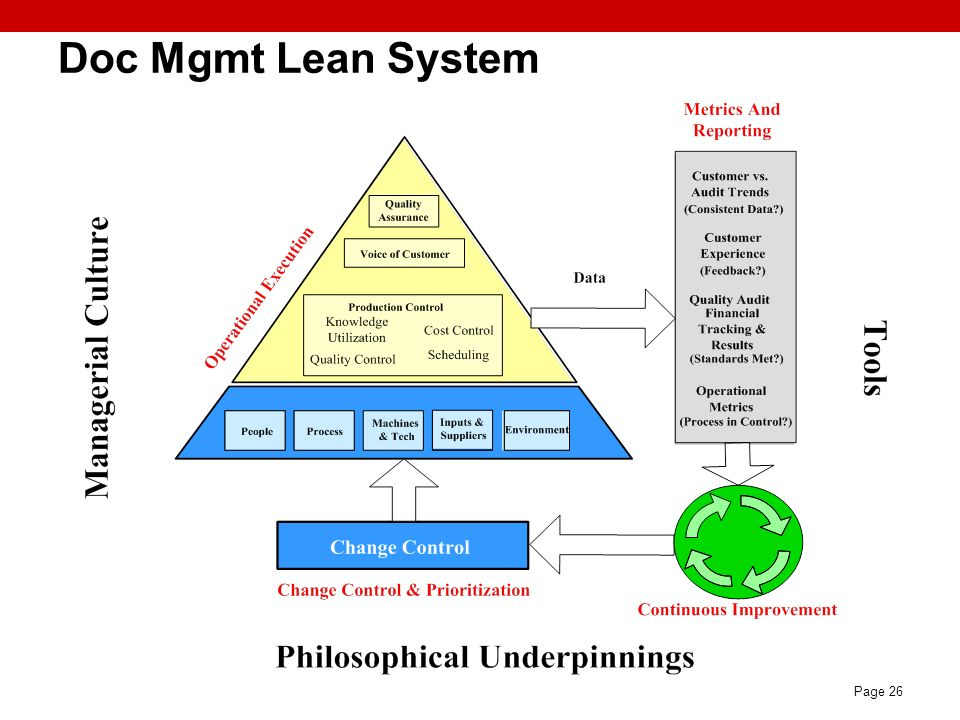 Page 26 Doc Mgmt Lean System