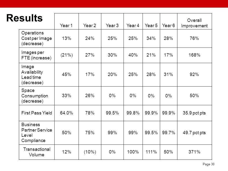 Page 30 Results Year 1Year 2Year 3Year 4Year 5Year 6 Overall Improvement Operations Cost per Image (decrease) 13%24%25% 34%28%76% Images per FTE (incr