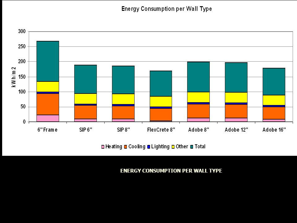 ENERGY CONSUMPTION PER WALL TYPE