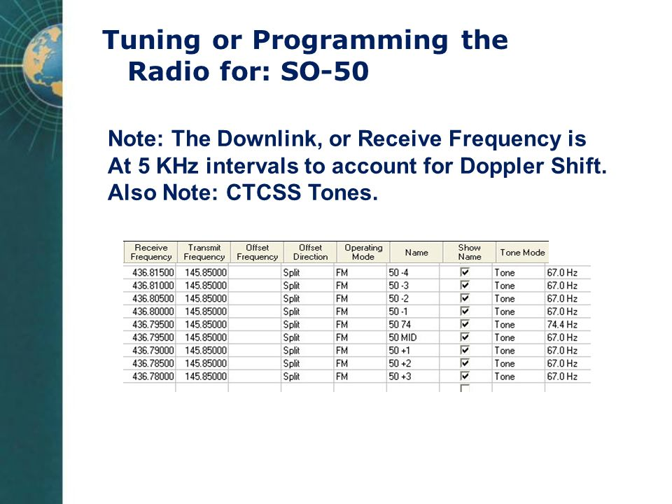 Tuning or Programming the Radio for: SO-50 Note: The Downlink, or Receive Frequency is At 5 KHz intervals to account for Doppler Shift. Also Note: CTC