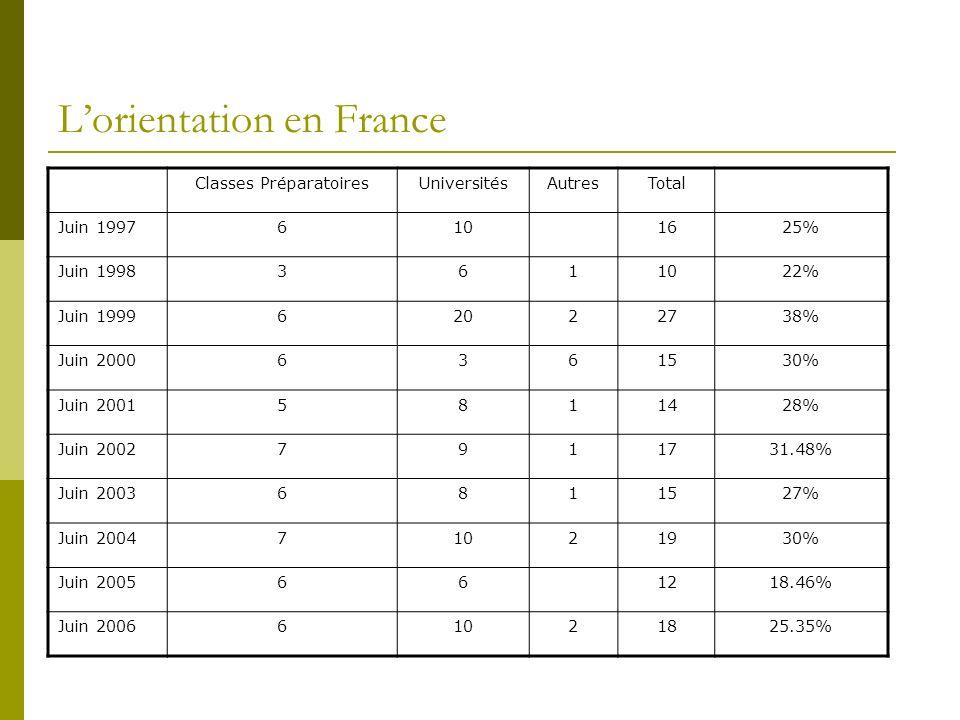 Lorientation en France Classes PréparatoiresUniversitésAutresTotal Juin 19976101625% Juin 19983611022% Juin 199962022738% Juin 20006361530% Juin 20015811428% Juin 20027911731.48% Juin 20036811527% Juin 200471021930% Juin 2005661218.46% Juin 200661021825.35%