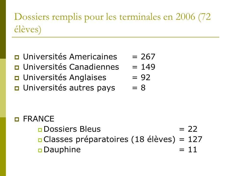 Dossiers remplis pour les terminales en 2006 (72 élèves) Universités Americaines= 267 Universités Canadiennes = 149 Universités Anglaises = 92 Universités autres pays = 8 FRANCE Dossiers Bleus = 22 Classes préparatoires (18 élèves)= 127 Dauphine= 11
