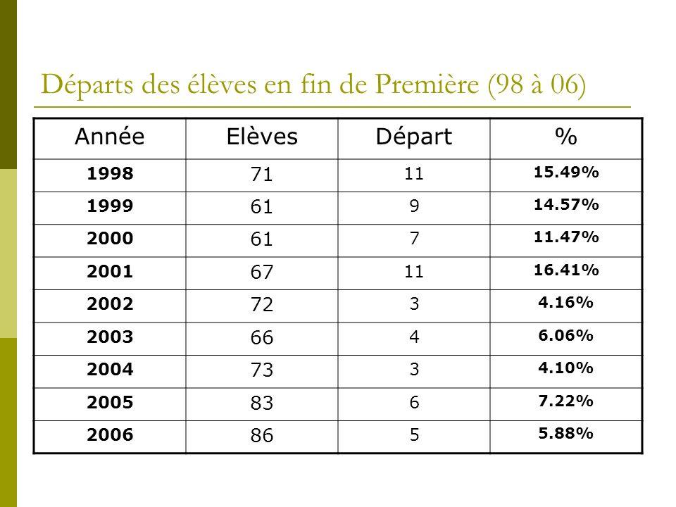 Départs des élèves en fin de Première (98 à 06) AnnéeElèvesDépart% 1998 71 11 15.49% 1999 61 9 14.57% 2000 61 7 11.47% 2001 67 11 16.41% 2002 72 3 4.16% 2003 66 4 6.06% 2004 73 3 4.10% 2005 83 6 7.22% 2006 86 5 5.88%