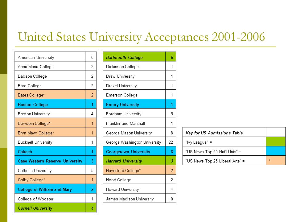 United States University Acceptances 2001-2006 American University6Dartmouth College5 Anna Maria College2Dickinson College1 Babson College2Drew Univer